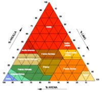 Características dimensionales de las partículas que lo componen el suelo: arena, limo y arcilla.